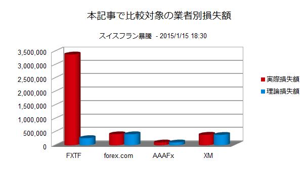 Graph_AmountLossSameSL
