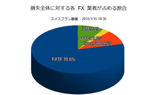 Graph_LossPercentage